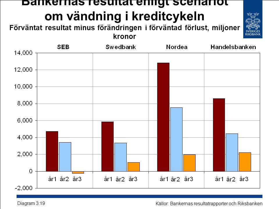 Bankernas resultat enligt scenariot om vändning i kreditcykeln Förväntat resultat minus förändringen i förväntad förlust, miljoner kronor
