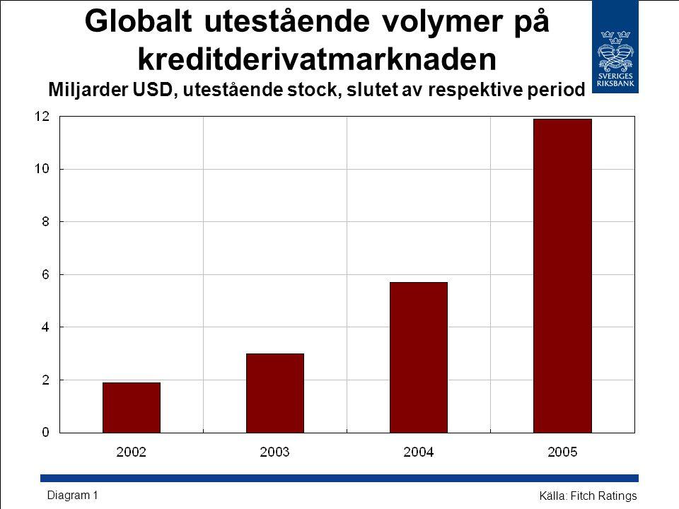 Globalt utestående volymer på kreditderivatmarknaden Miljarder USD, utestående stock, slutet av respektive period