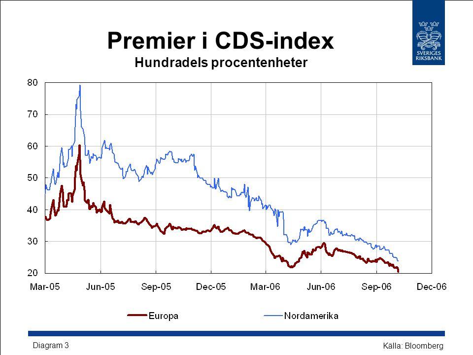 Premier i CDS-index Hundradels procentenheter