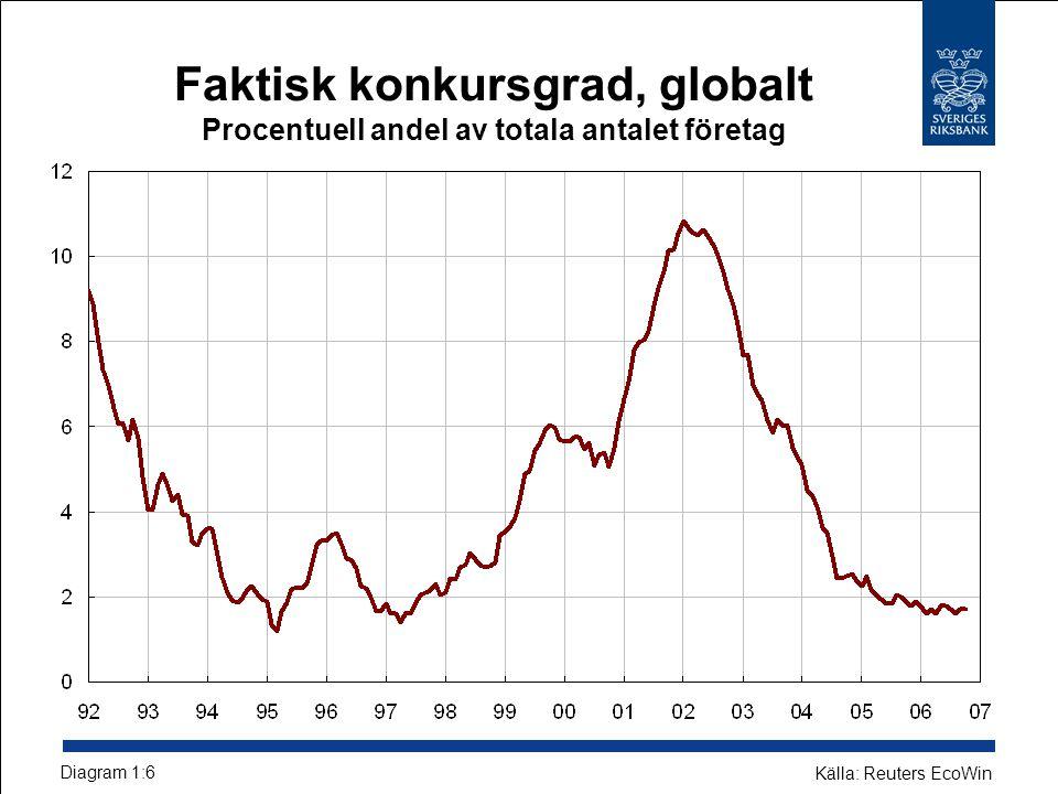 Faktisk konkursgrad, globalt Procentuell andel av totala antalet företag