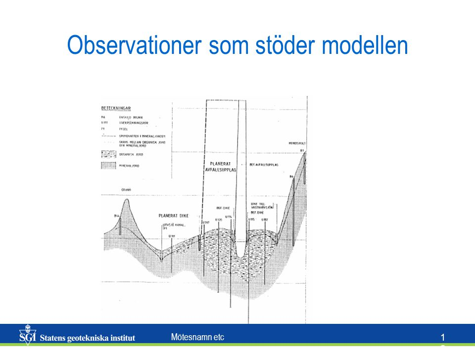 Observationer som stöder modellen