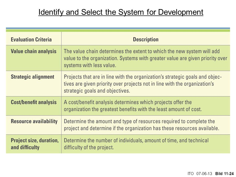 Identify and Select the System for Development