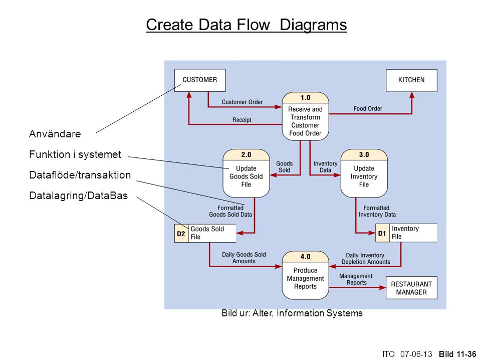 Create Data Flow Diagrams