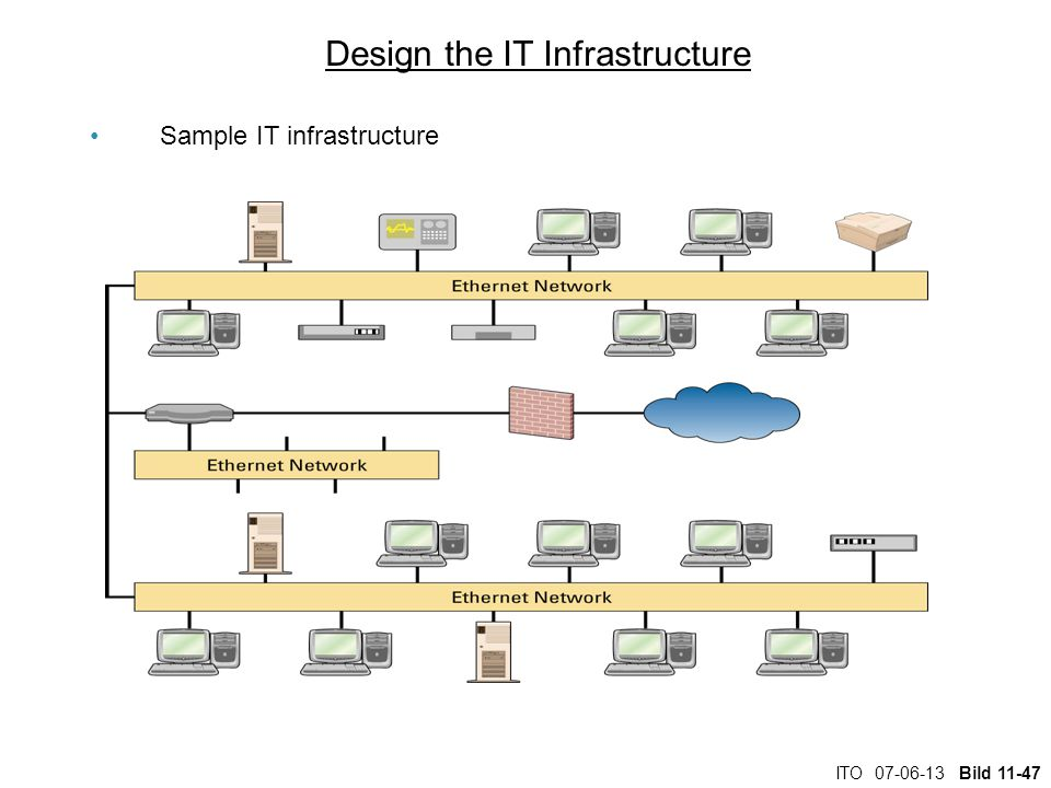 Design the IT Infrastructure