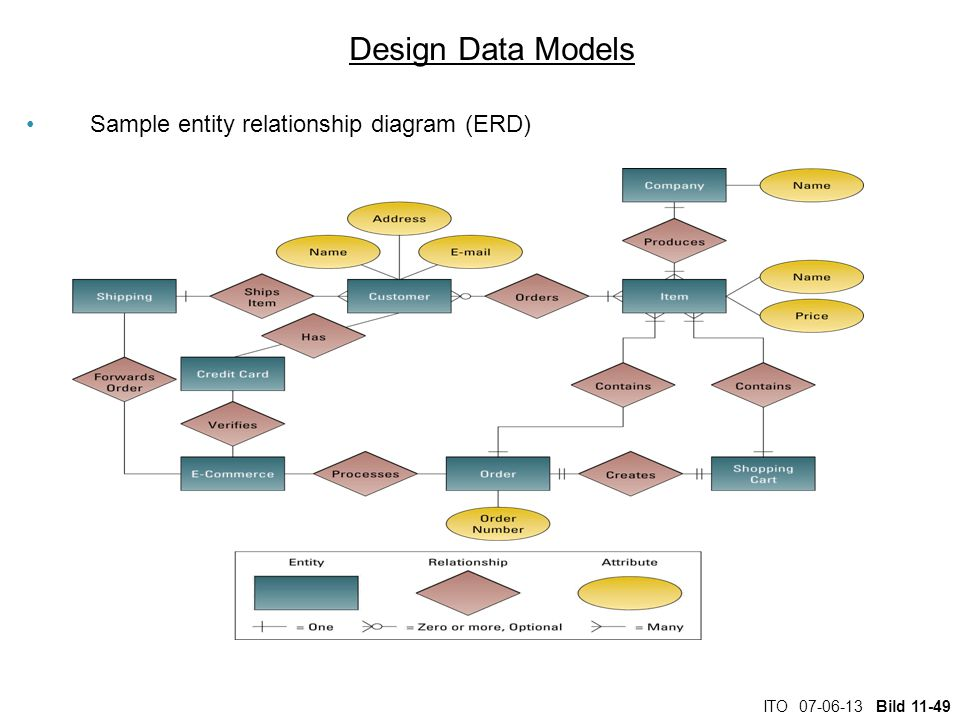 Design Data Models Sample entity relationship diagram (ERD)