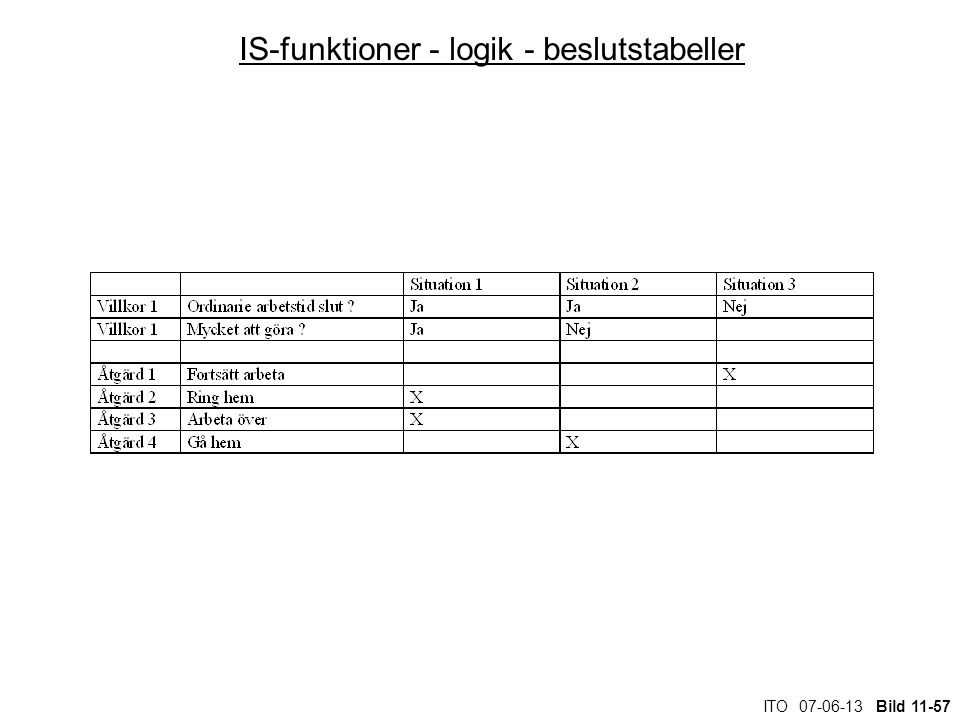 IS-funktioner - logik - beslutstabeller