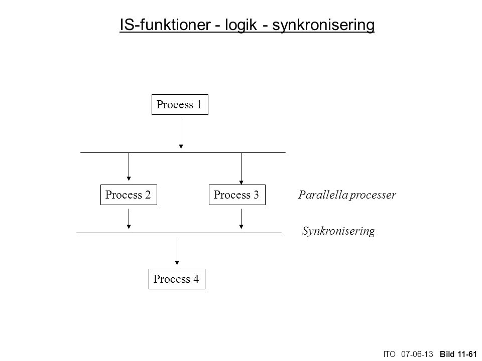 IS-funktioner - logik - synkronisering