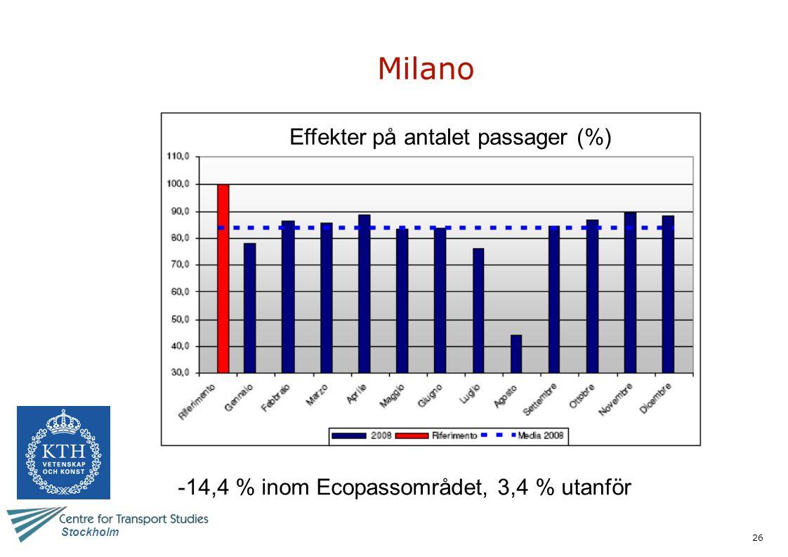 Milano Effekter på antalet passager (%)