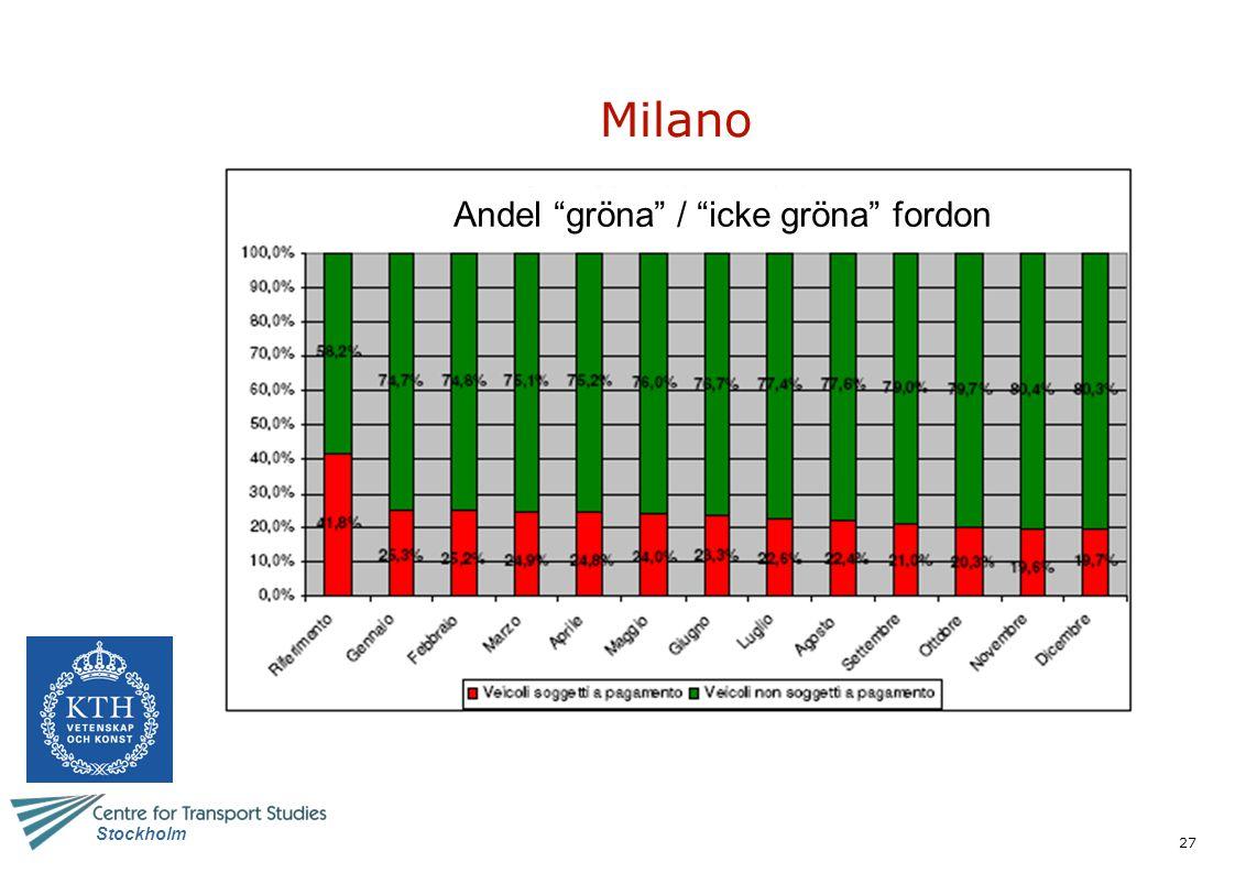 Milano Andel gröna / icke gröna fordon