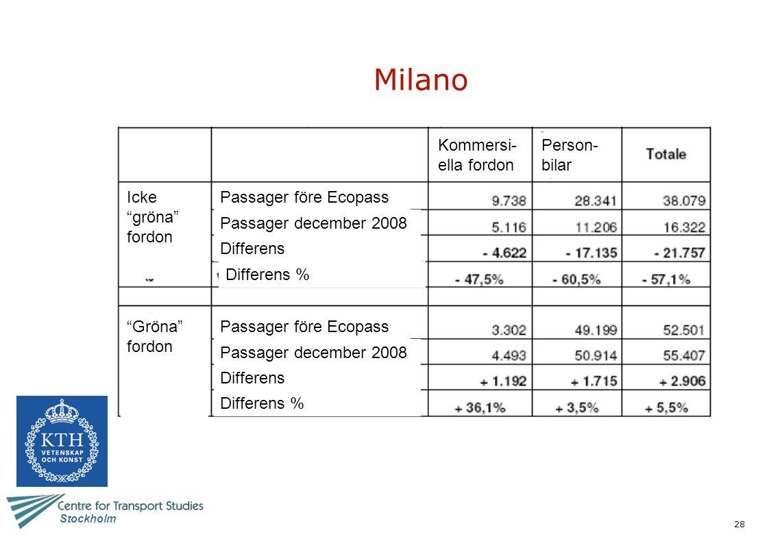 Milano Kommersi-ella fordon Person-bilar Icke gröna fordon