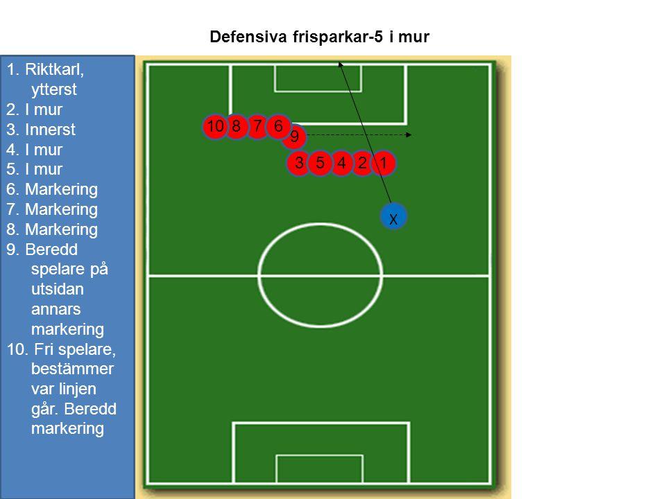 Defensiva frisparkar-5 i mur