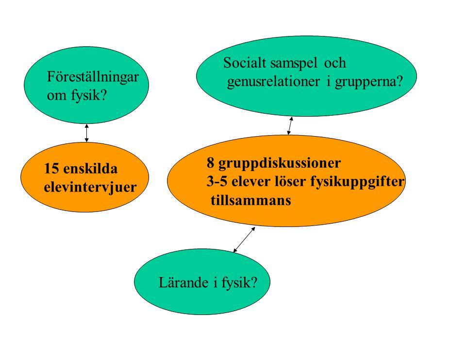 Föreställningar om fysik Socialt samspel och. genusrelationer i grupperna 8 gruppdiskussioner.