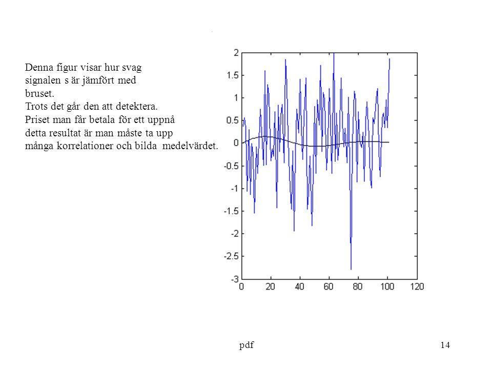 Denna figur visar hur svag signalen s är jämfört med bruset.