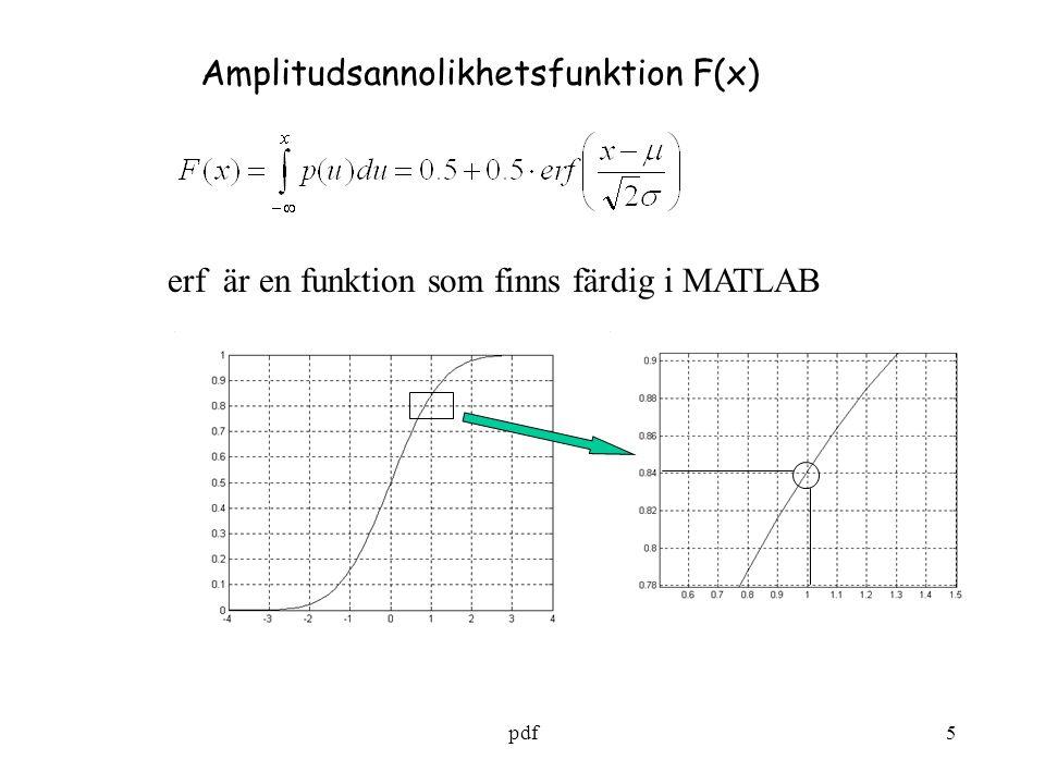 Amplitudsannolikhetsfunktion F(x)