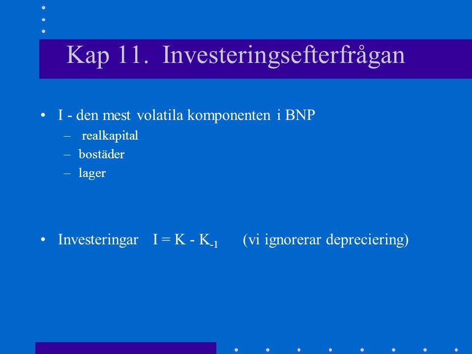Kap 11. Investeringsefterfrågan