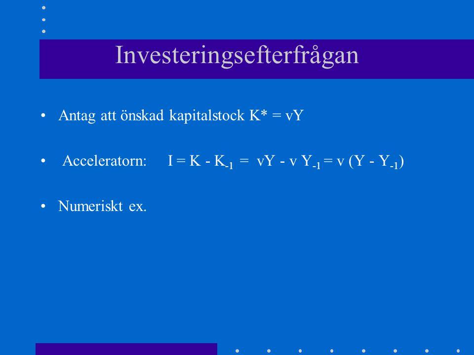 Investeringsefterfrågan