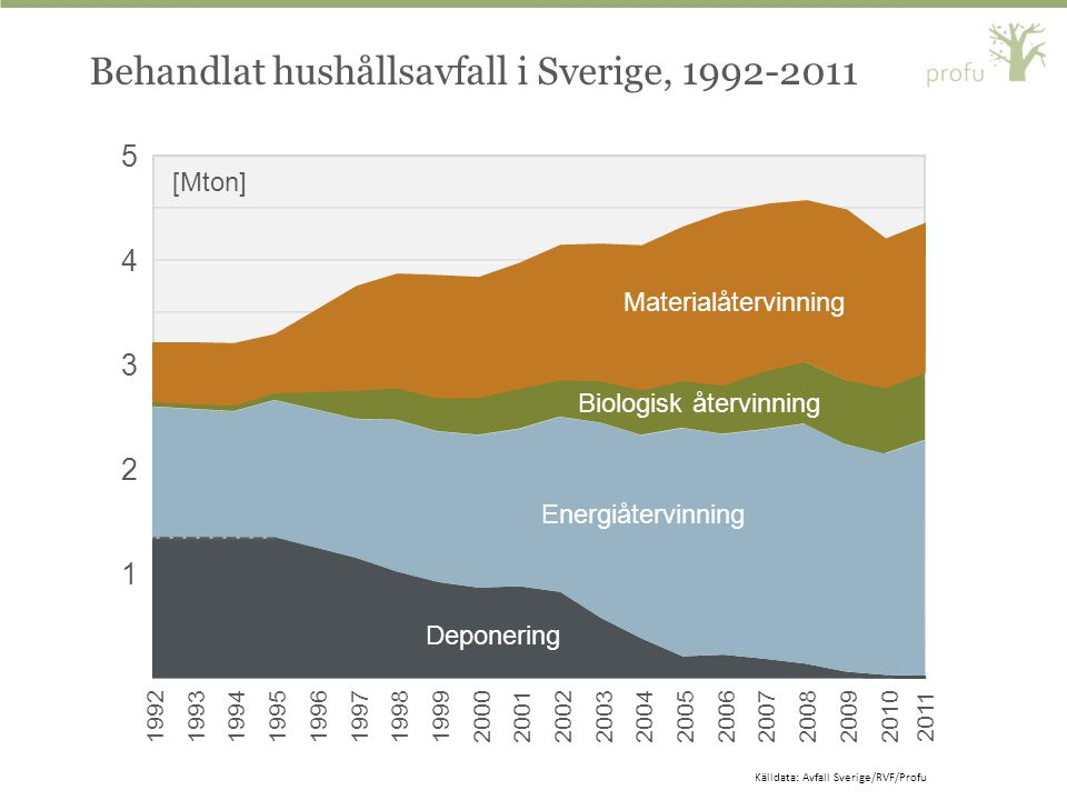 Behandlat hushållsavfall i Sverige, 1992-2011