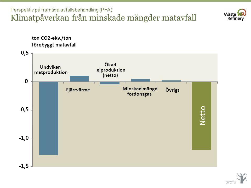 Netto 0,5 -0,5 -1,0 -1,5 ton CO2-ekv./ton förebyggt matavfall Ökad