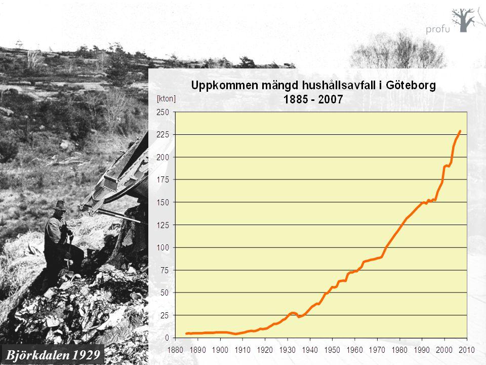 Björkdalen 1929