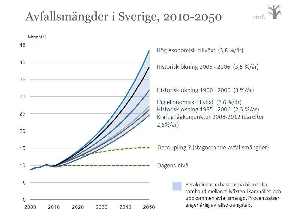 Avfallsmängder i Sverige, 2010-2050