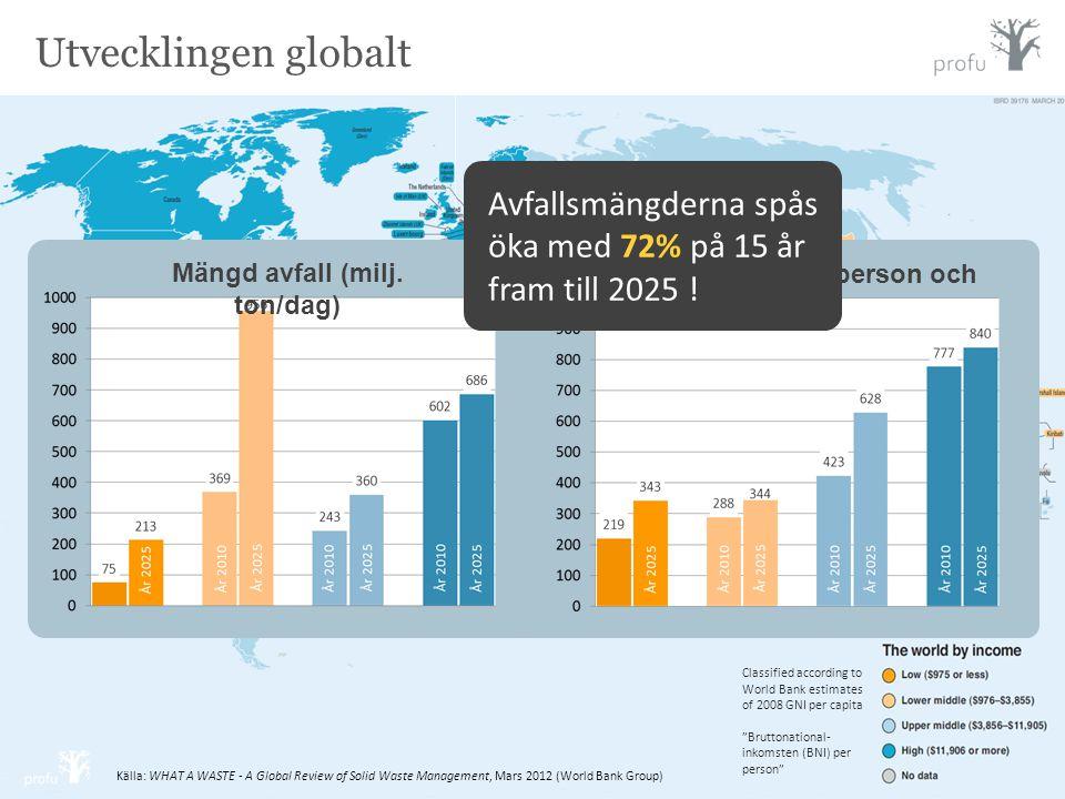 Mängd avfall (milj. ton/dag) Mängd avfall (kg/person och år)