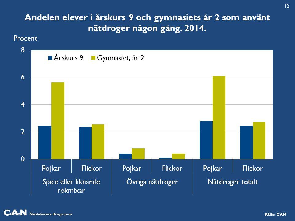 12 Andelen elever i årskurs 9 och gymnasiets år 2 som använt nätdroger någon gång. 2014. Procent