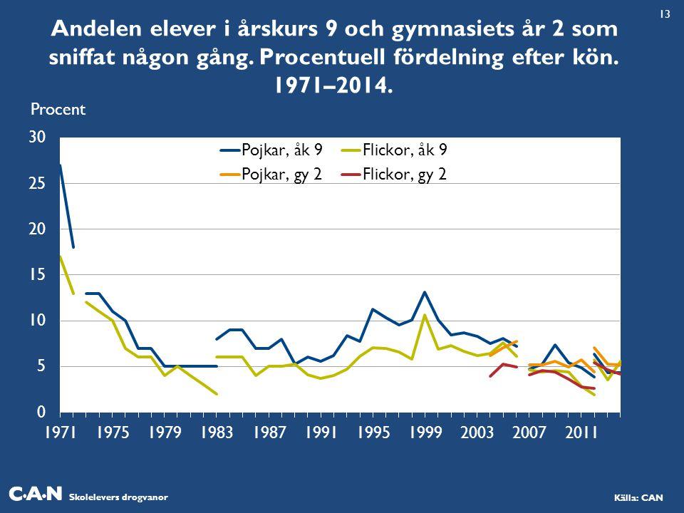 13 Andelen elever i årskurs 9 och gymnasiets år 2 som sniffat någon gång. Procentuell fördelning efter kön. 1971–2014.