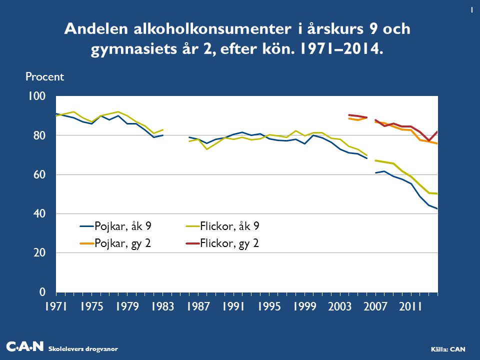 1 Andelen alkoholkonsumenter i årskurs 9 och gymnasiets år 2, efter kön. 1971–2014. Procent