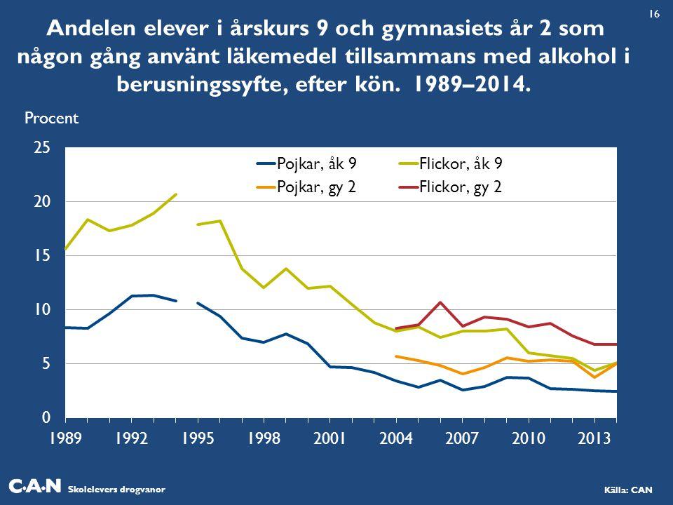16 Andelen elever i årskurs 9 och gymnasiets år 2 som någon gång använt läkemedel tillsammans med alkohol i berusningssyfte, efter kön. 1989–2014.