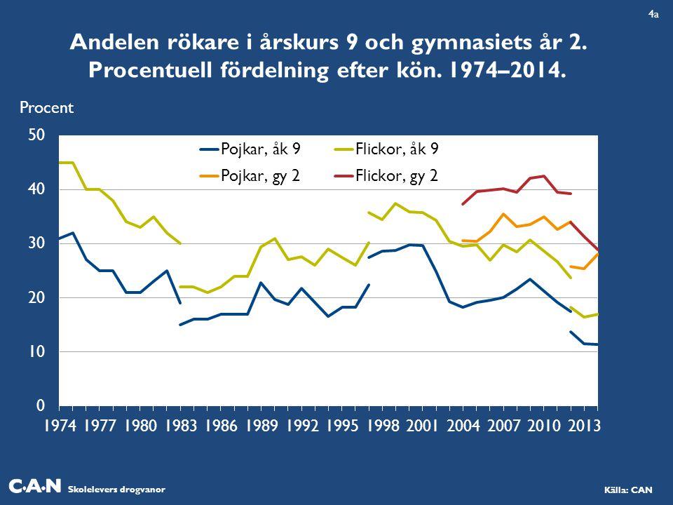 4a Andelen rökare i årskurs 9 och gymnasiets år 2.
