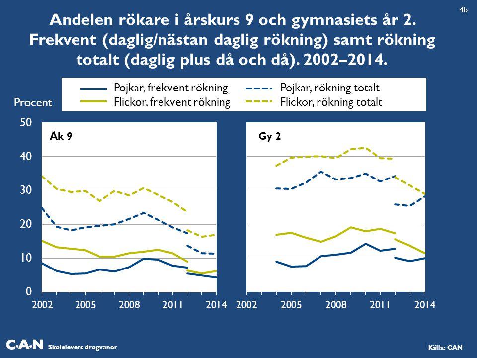 4b Andelen rökare i årskurs 9 och gymnasiets år 2. Frekvent (daglig/nästan daglig rökning) samt rökning totalt (daglig plus då och då). 2002–2014.