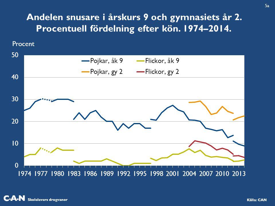 5a Andelen snusare i årskurs 9 och gymnasiets år 2.