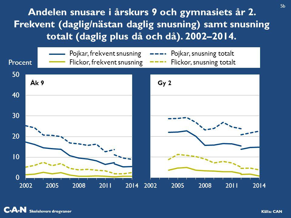 5b Andelen snusare i årskurs 9 och gymnasiets år 2. Frekvent (daglig/nästan daglig snusning) samt snusning totalt (daglig plus då och då). 2002–2014.