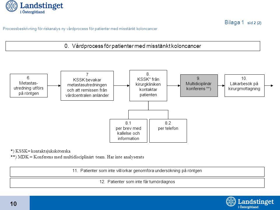 0. Vårdprocess för patienter med misstänkt koloncancer