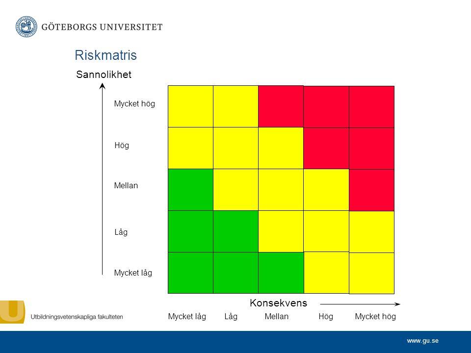 Riskmatris Sannolikhet Konsekvens Mycket hög Hög Mellan Låg Mycket låg
