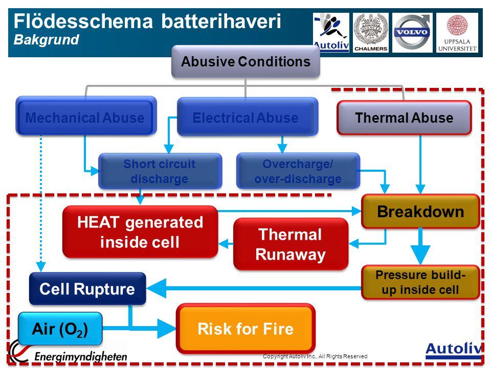 Flödesschema batterihaveri Bakgrund