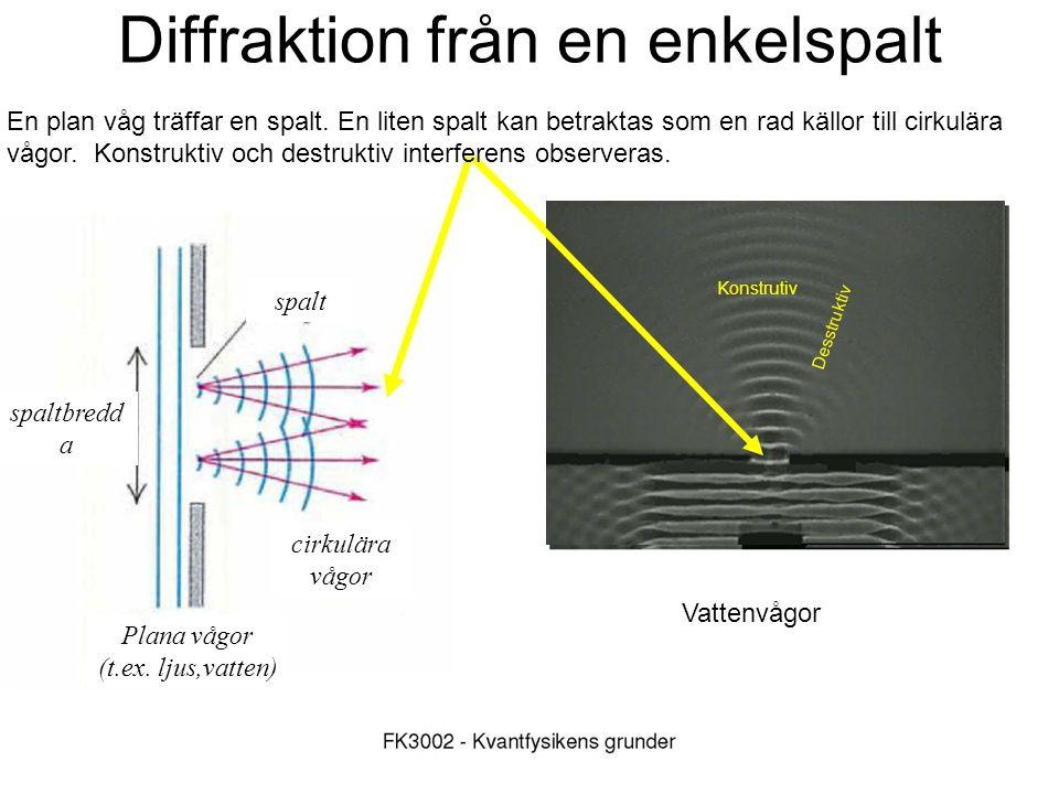 Diffraktion från en enkelspalt