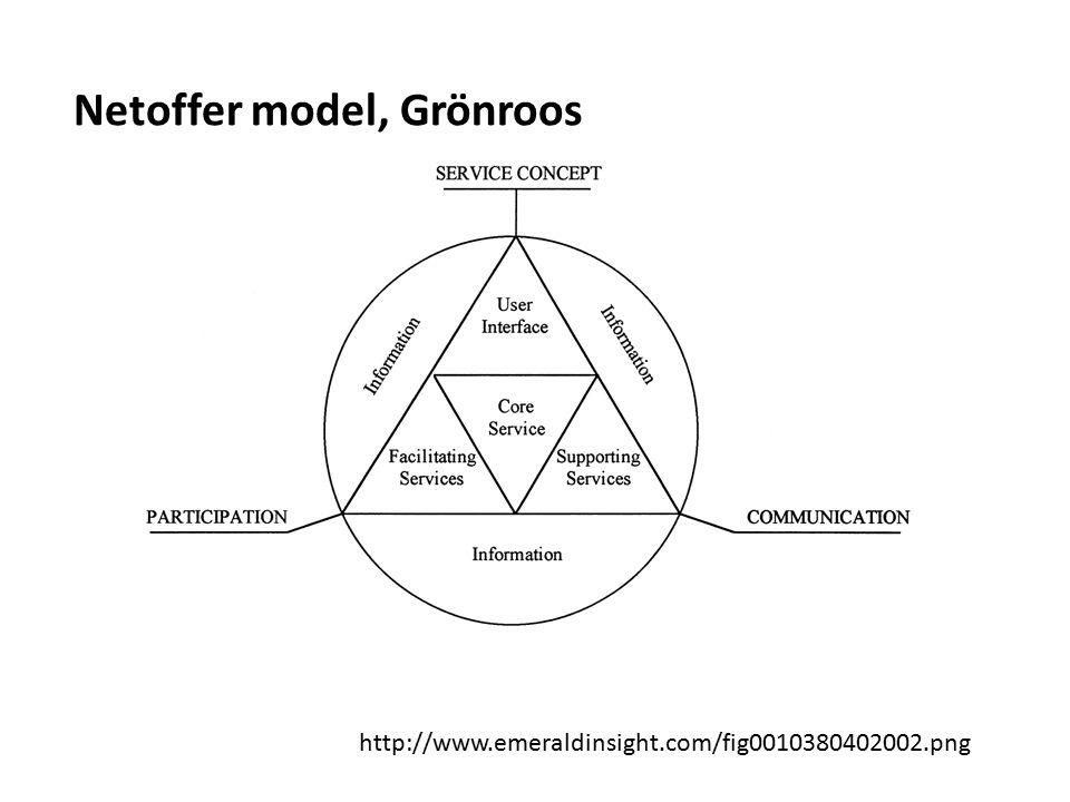 Netoffer model, Grönroos