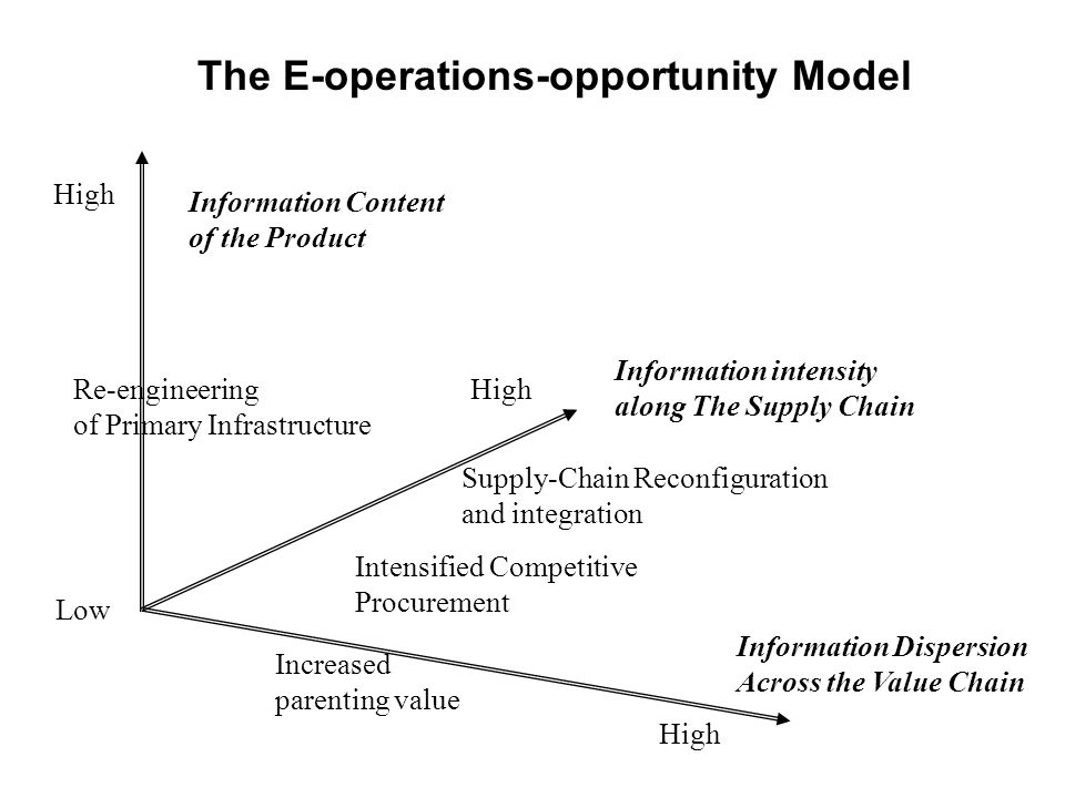 The E-operations-opportunity Model