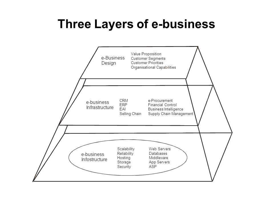 Three Layers of e-business