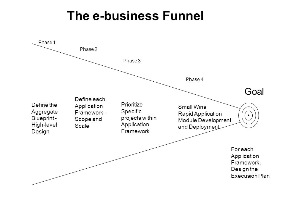 The e-business Funnel Goal Define the Aggregate Blueprint - High-level