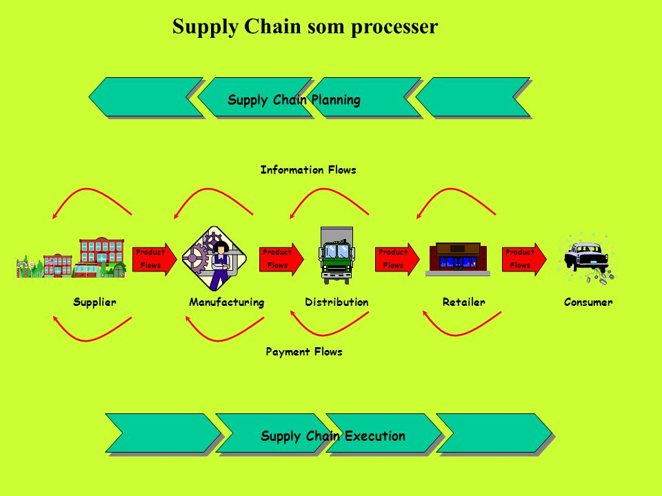 Supply Chain som processer