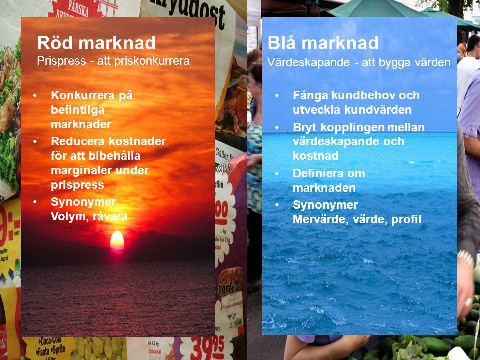 Röd marknad Blå marknad Prispress - att priskonkurrera