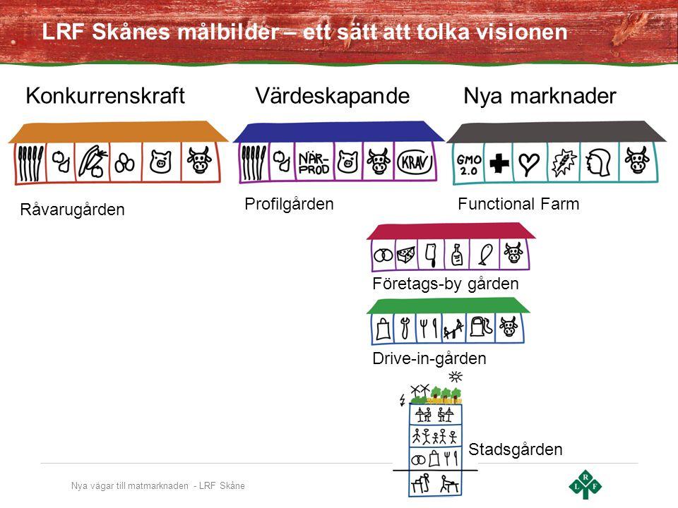LRF Skånes målbilder – ett sätt att tolka visionen