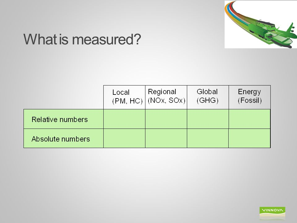 What is measured Measure and monitor total and relative energy use and emissions to air.