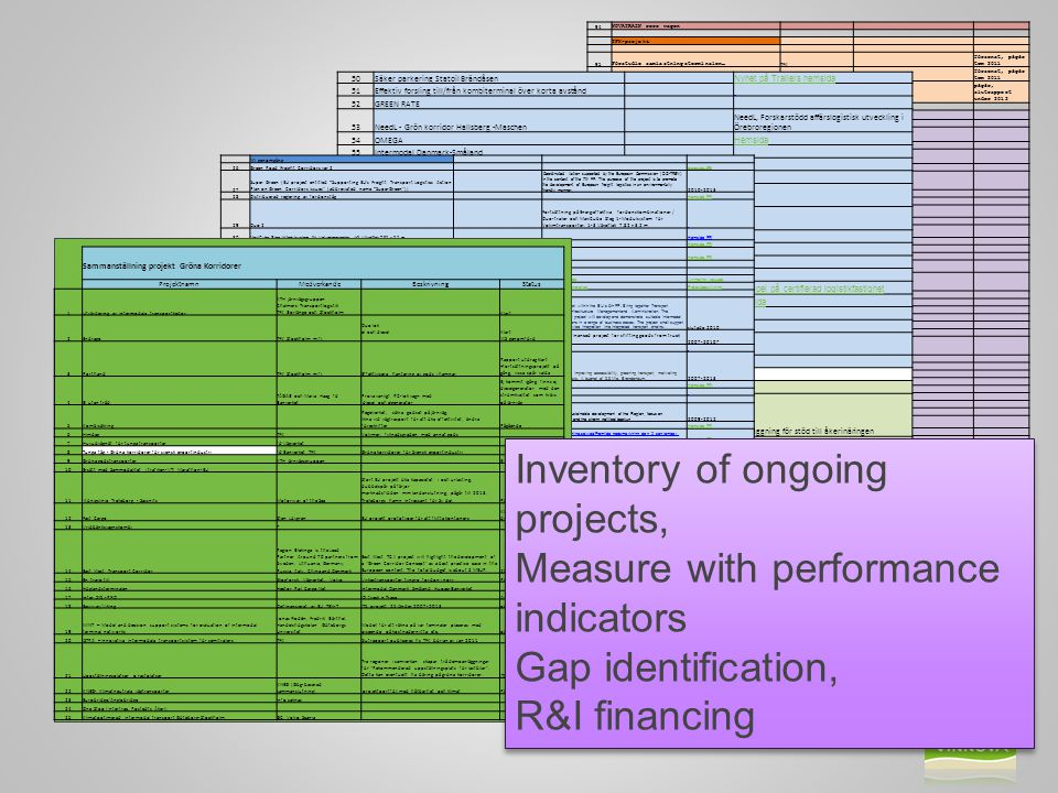 Inventory of ongoing projects, Measure with performance indicators