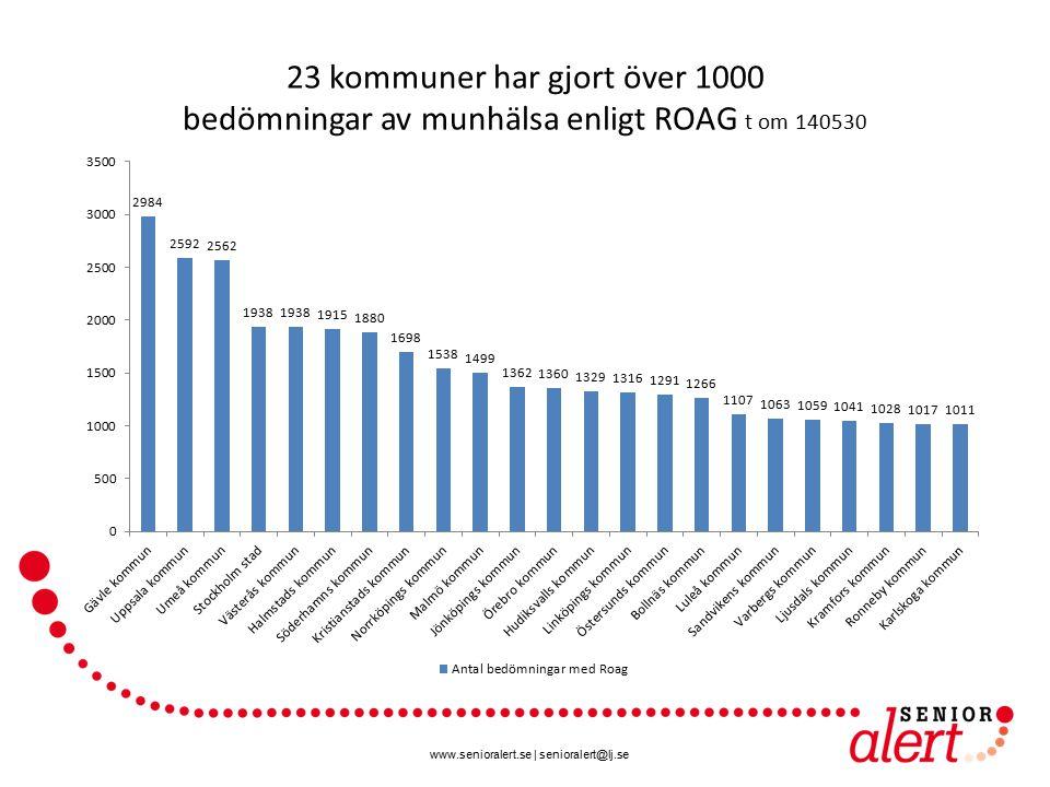23 kommuner har gjort över 1000 bedömningar av munhälsa enligt ROAG t om 140530