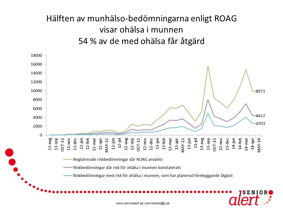 Hälften av munhälso-bedömningarna enligt ROAG visar ohälsa i munnen 54 % av de med ohälsa får åtgärd