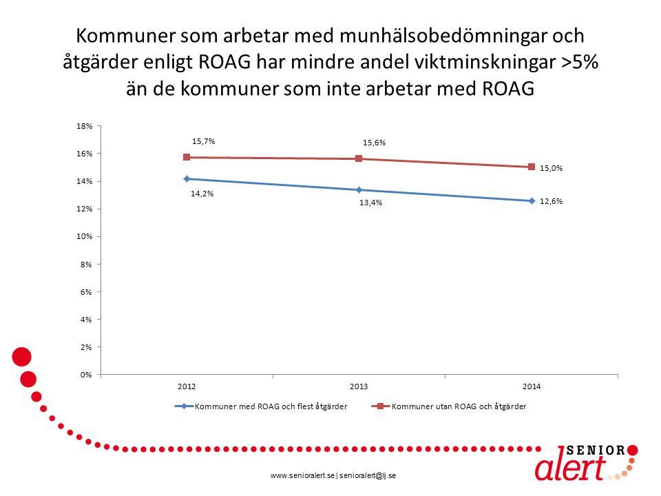 Kommuner som arbetar med munhälsobedömningar och åtgärder enligt ROAG har mindre andel viktminskningar >5% än de kommuner som inte arbetar med ROAG