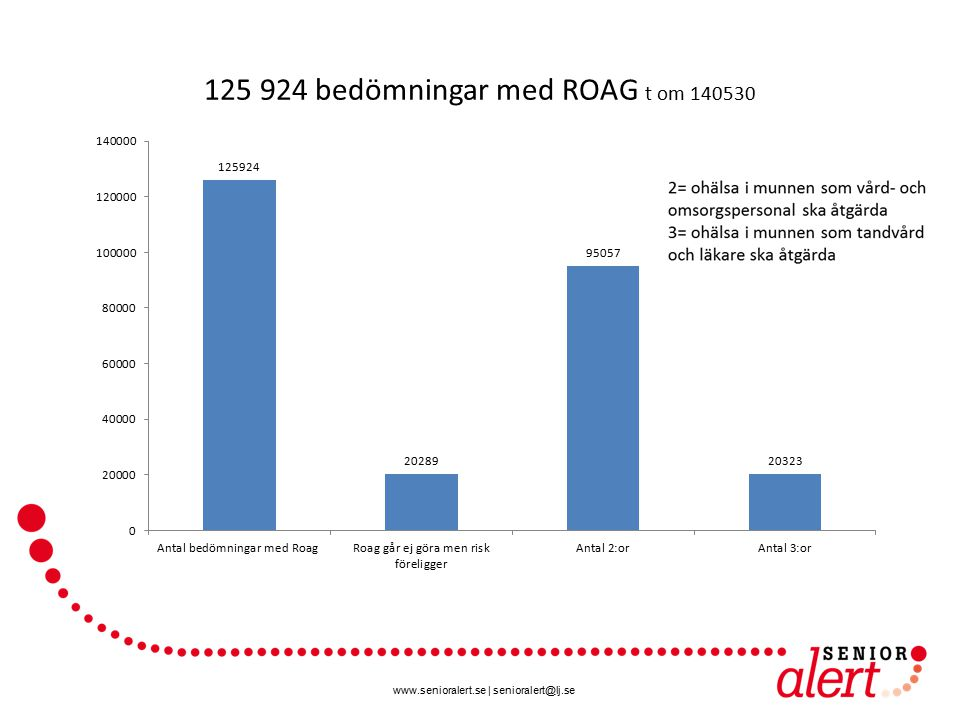 125 924 bedömningar med ROAG t om 140530